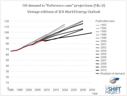 Vintage-IEA-oil-demand