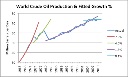 world-crude-oil-prodcution-and-fitted-growth-pct