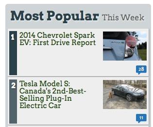 Tesla Model S article popularity